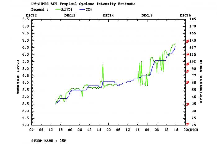 cyclone-yasa-fiji-south-pacific-dvorak-intensity