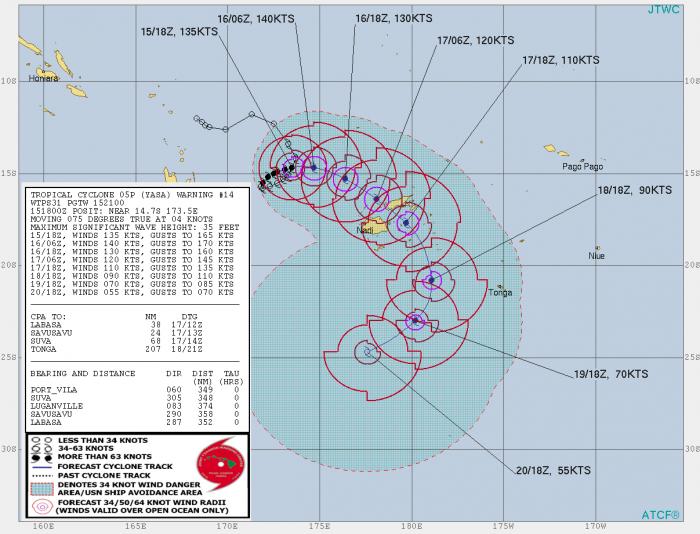 cyclone-yasa-fiji-south-pacific-jtwc-track