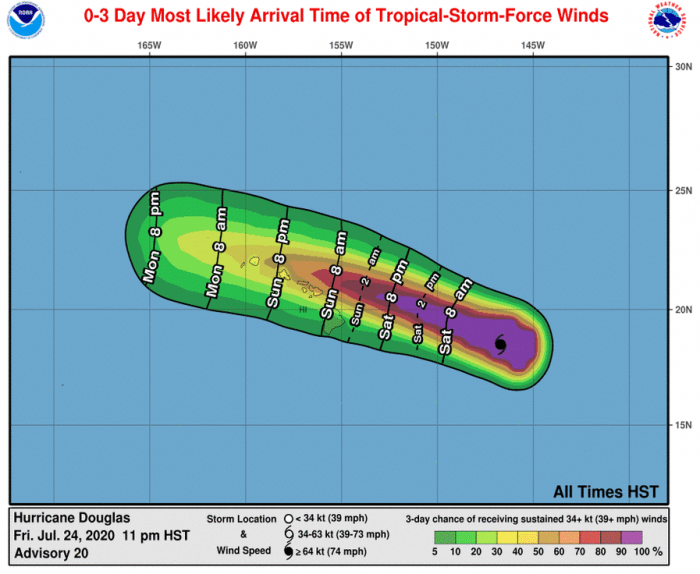 douglas-hawaii-hurricane-winds