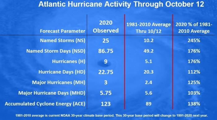 epsilon-hurricane-season-bermuda-2020-statistics