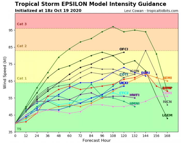 epsilon-hurricane-season-bermuda-intensity-forecast