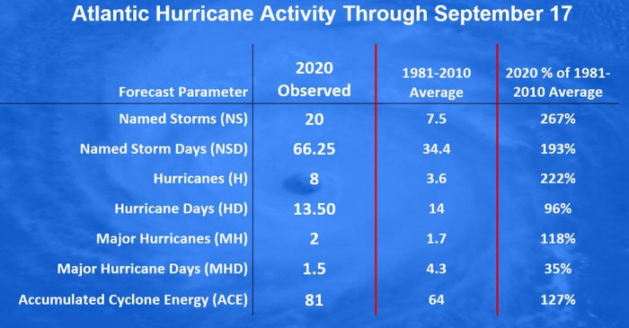 greek-alphabet-hurricane-statistics