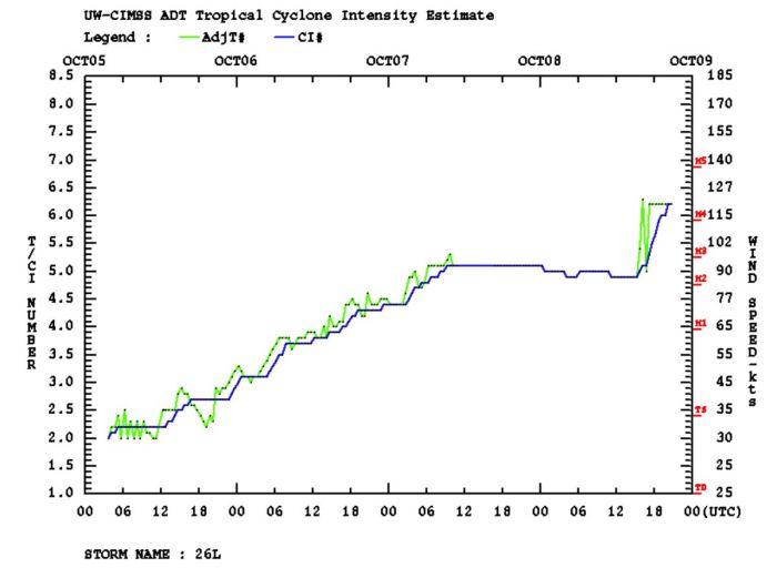 hurricane-delta-track-landfall-louisiana-dvorak-intensity