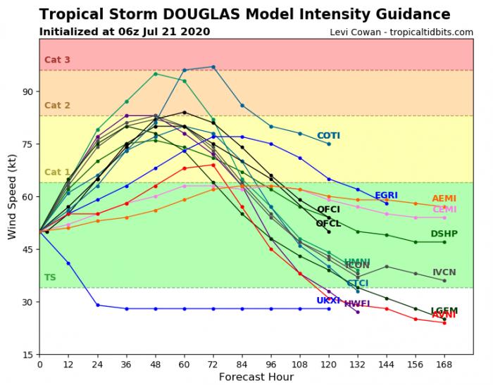 hurricane-douglas-intensity