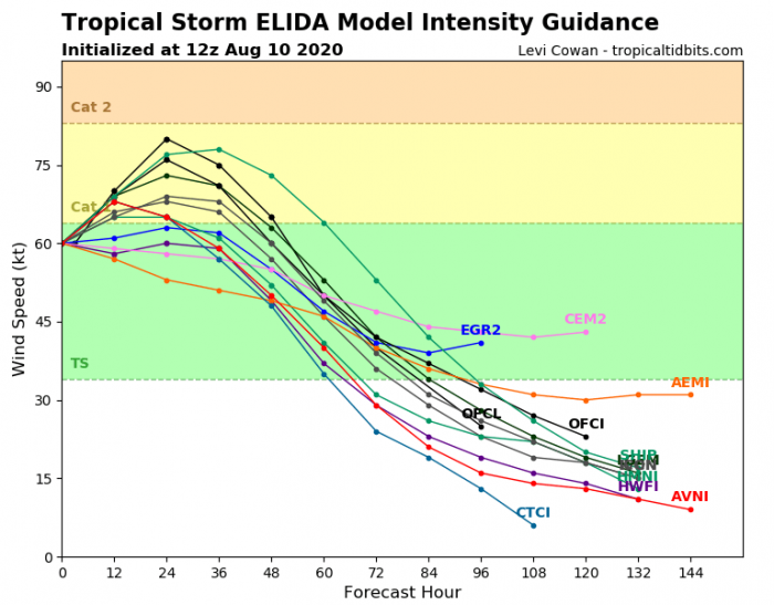 hurricane-elida-intensity
