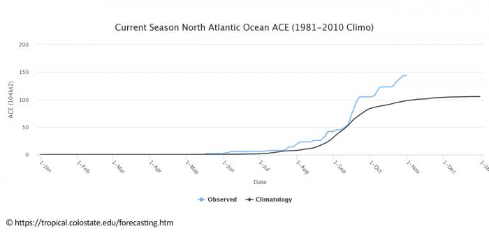 hurricane-eta-nicaragua-flooding-ace-index