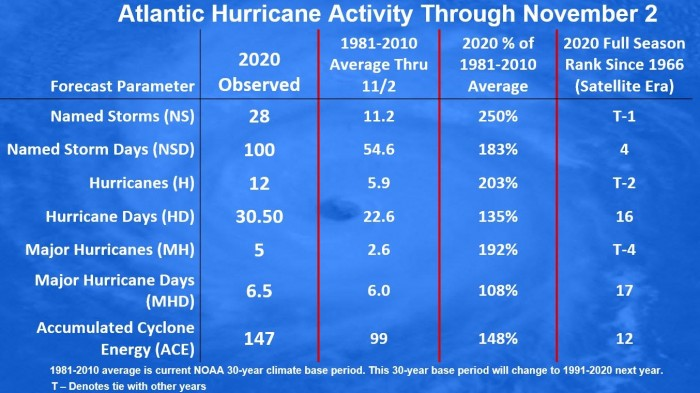 hurricane-eta-nicaragua-flooding-statistics