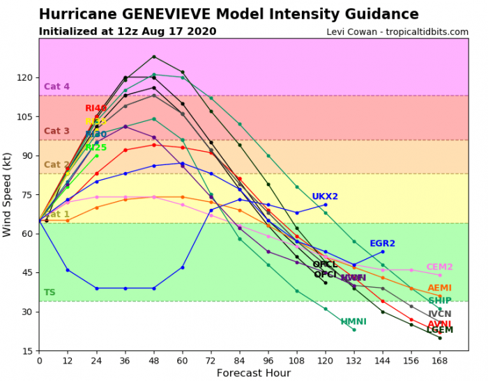hurricane-genevieve-intensity