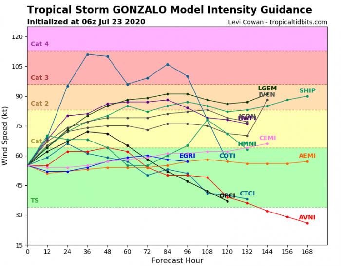 hurricane-gonzalo-intensity