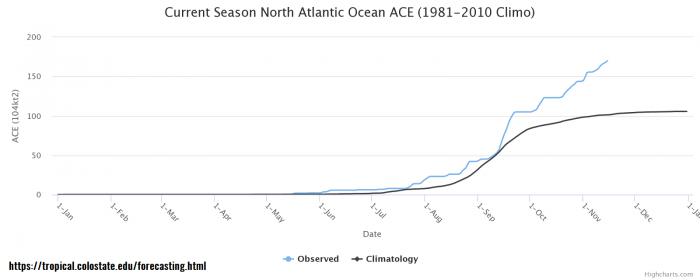 hurricane-iota-landfall-nicaragua-ace-index