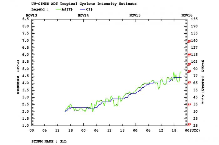 hurricane-iota-landfall-nicaragua-dvorak-intensity