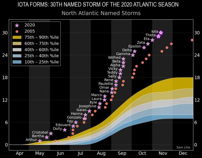 hurricane-iota-landfall-nicaragua-season-comparison