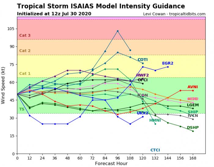 hurricane-isaias-intensity