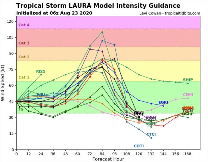 hurricane-laura-model-intensity