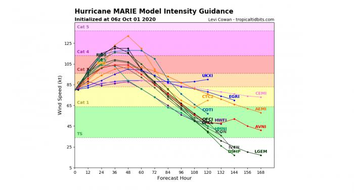 hurricane-marie-forecast-intensity