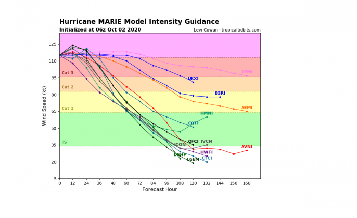 hurricane-marie-model-intensity