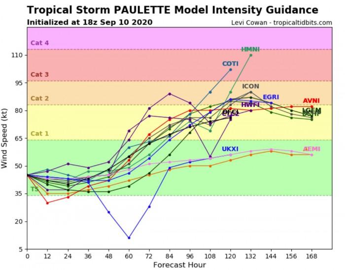 hurricane-paulette-intensity-forecast