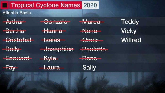 hurricane-paulette-storm-names