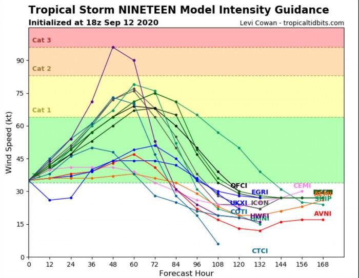 hurricane-sally-intensity-forecast
