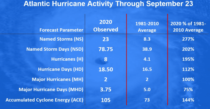hurricane-season-2020-statistics