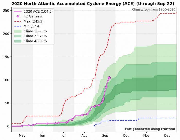 hurricane-season-accumulated-cyclonic-energy-2020