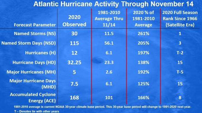 hurricane-season-iota-landfall-statistics