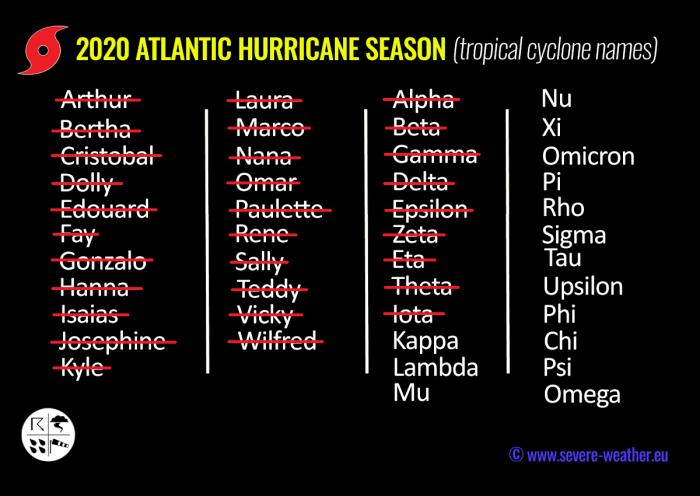 hurricane-season-madeira-kappa-storm-names