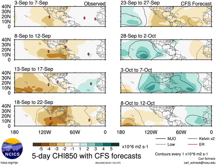 hurricane-season-october-forecast-mjo-lift