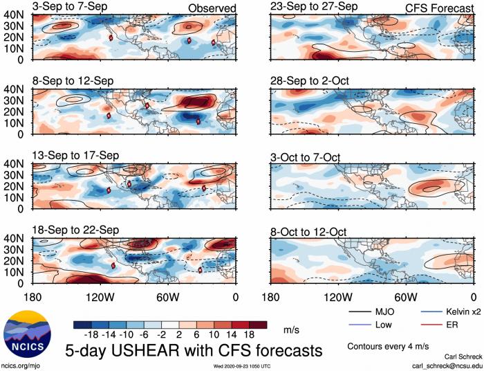 hurricane-season-october-forecast-mjo-wind-shear