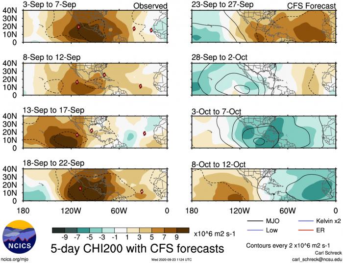 hurricane-season-october-forecast-mjo