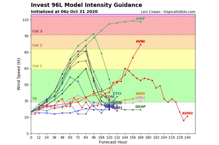 hurricane-season-storm-eta-intensity-forecast