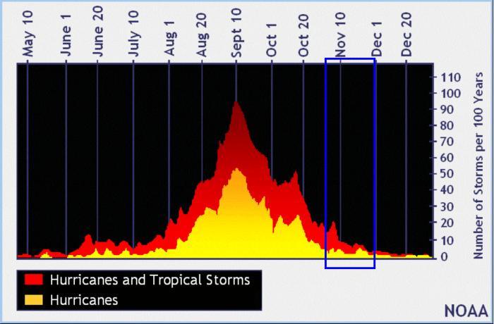hurricane-season-storm-eta-november