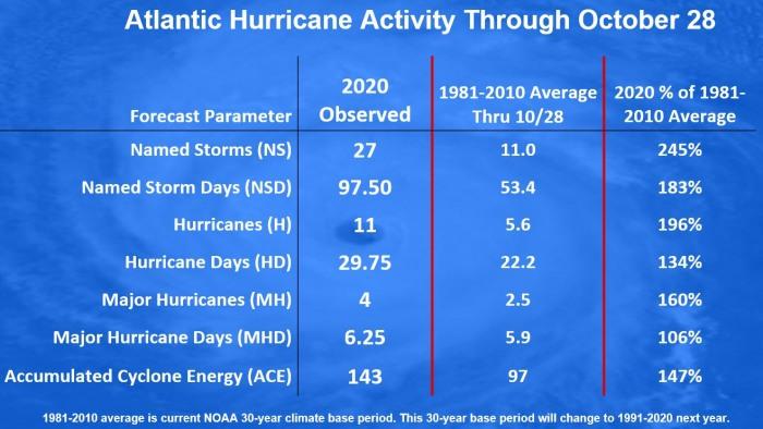hurricane-season-storm-eta-statistics