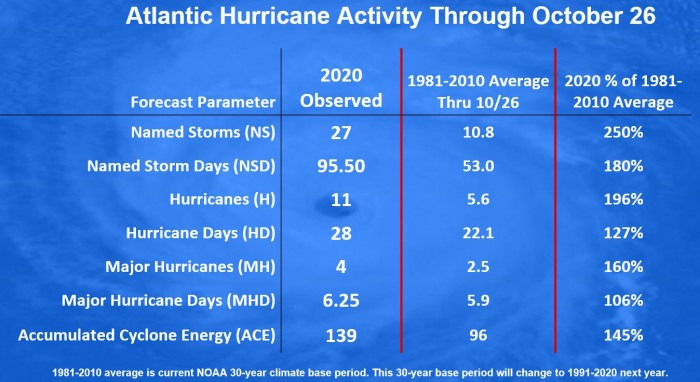 hurricane-zeta-gulf-coast-landfall-statistics