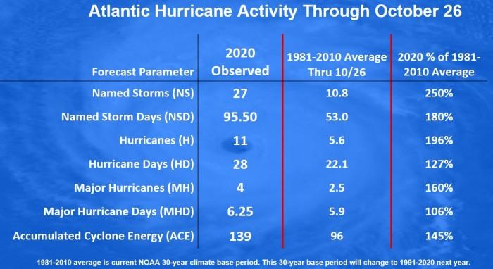hurricane-zeta-landfall-united-states-statistics