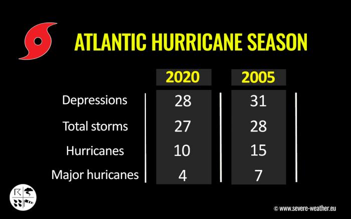 hurricane-zeta-yucatan-gulf-coast-2020-versus-2005