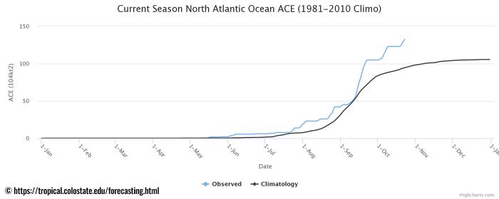 hurricane-zeta-yucatan-gulf-coast-ace-index