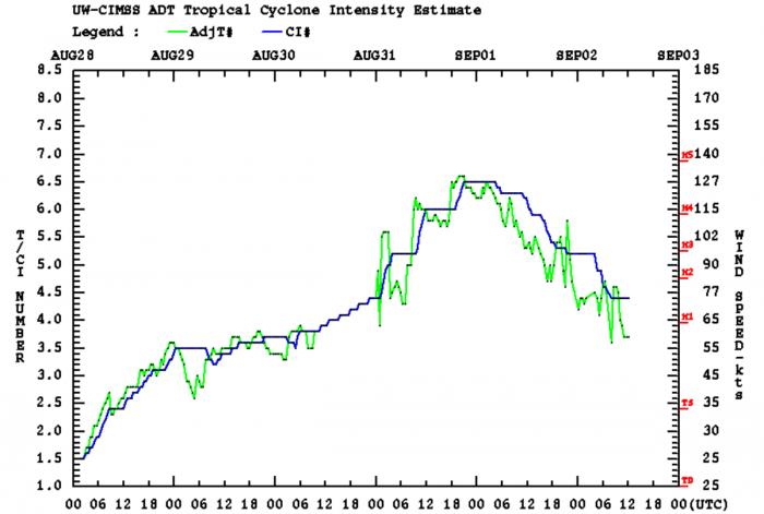maysak-landfall-dvorak-intensity