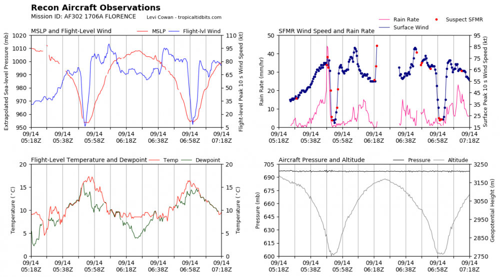 recon_AF302-1706A-FLORENCE_timeseries