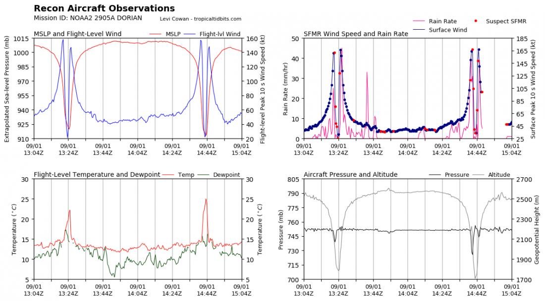 recon_NOAA2-2905A-DORIAN_timeseries-1