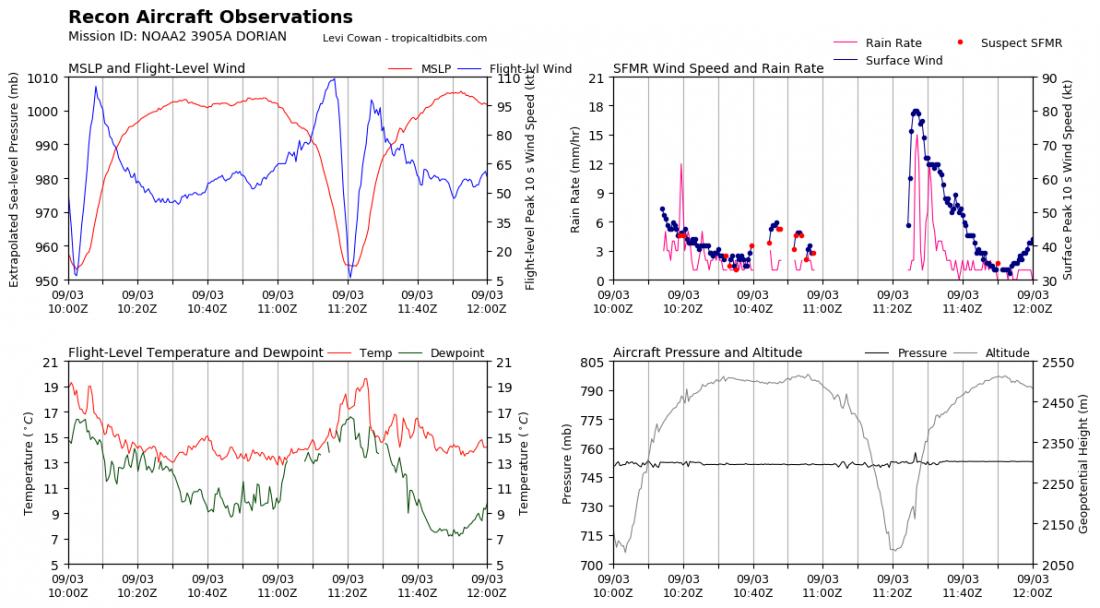 recon_NOAA2-3905A-DORIAN_timeseries