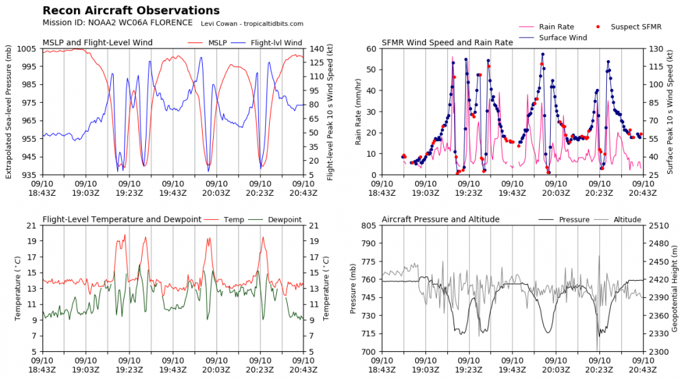 recon_NOAA2-WC06A-FLORENCE_timeseries