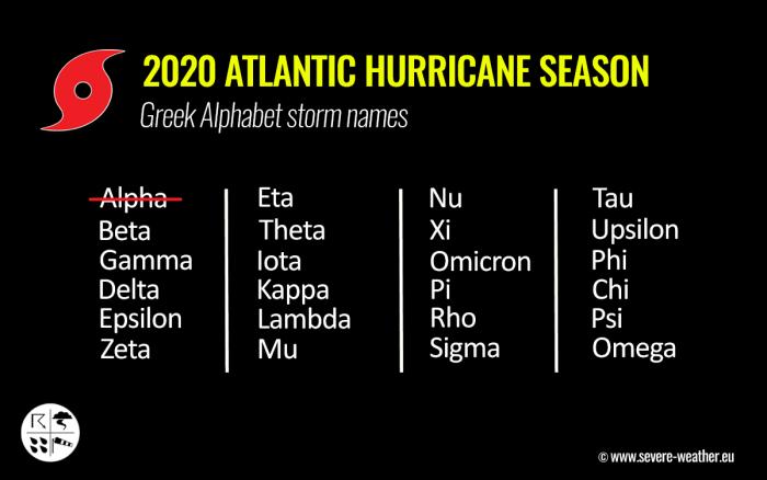 storm-beta-greek-alphabet