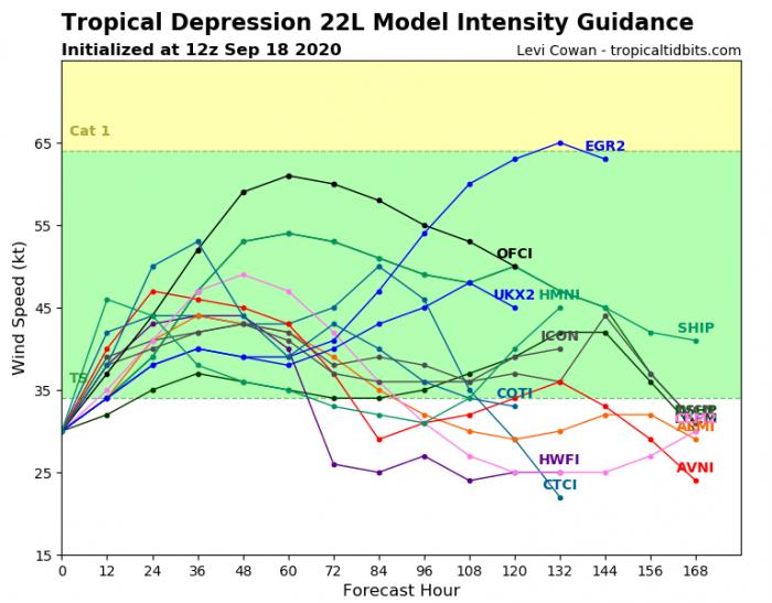 storm-beta-model-intensity
