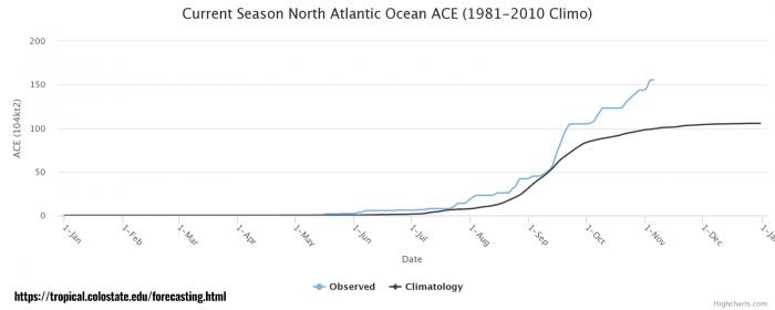 storm-eta-florida-hurricane-season-ace-index