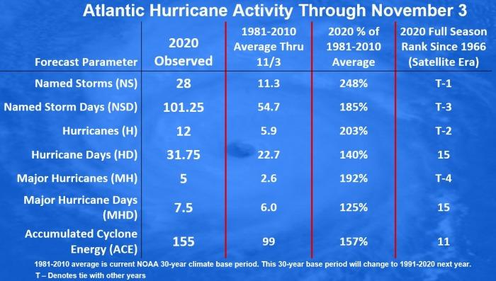 storm-eta-florida-hurricane-season-statistics