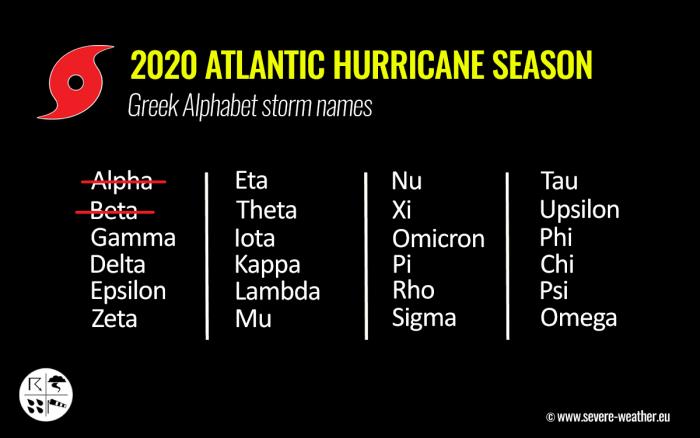 storm-gamma-greek-alphabet