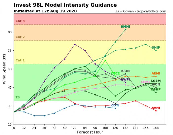 storm-laura-98L-intensity