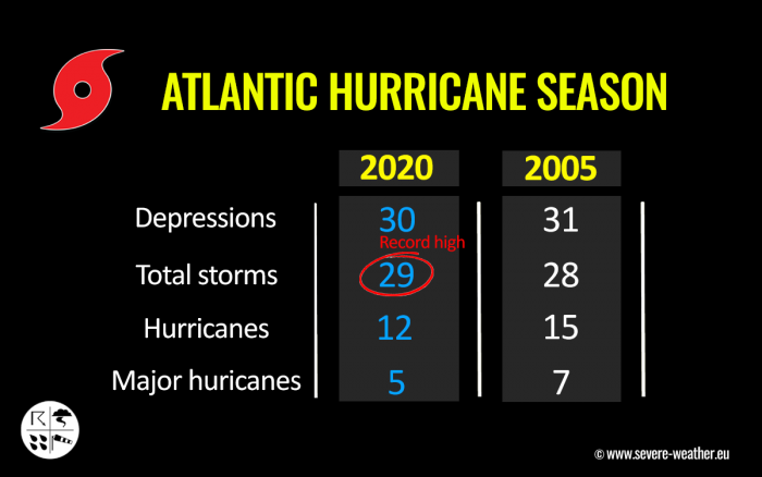 storm-theta-atlantic-hurricane-season-2020-versus-2005