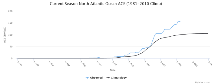 storm-theta-atlantic-hurricane-season-ace-index